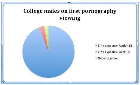 Under aged porn videos