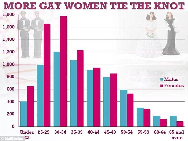 Lesbian and gay men sex